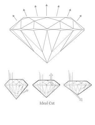 clarity the ideal color diamonds diamond carat of cut cs idealdiamond